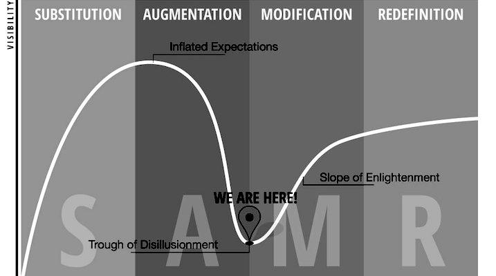 Seis ejemplos de trabajos realizados con iPad siguiendo el modelo SAMR