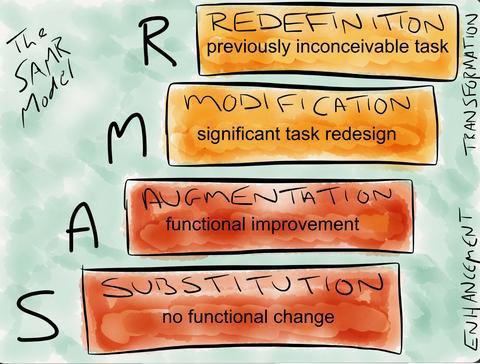 Modelo SAMR de uso de la tecnología en educación