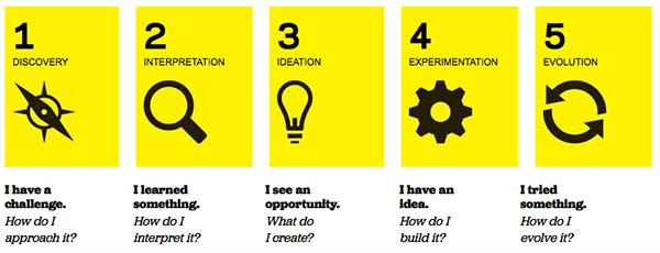 Pensamiento de diseño y gestión de la innovación