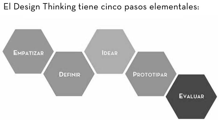 Design Thinking en educación -infografía-