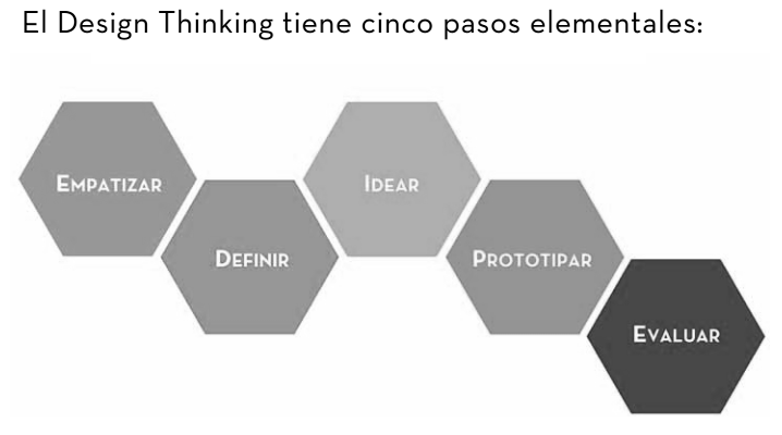 Design Thinking, explicado para profanos