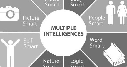 Apps para dispositivo móvil para el desarrollo de inteligencias múltiples