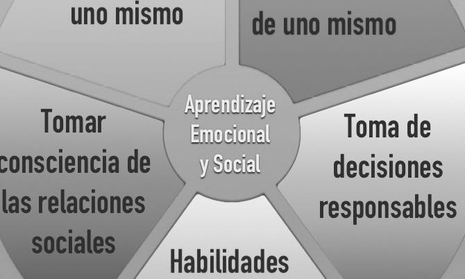 Aprendizaje Emocional y Social