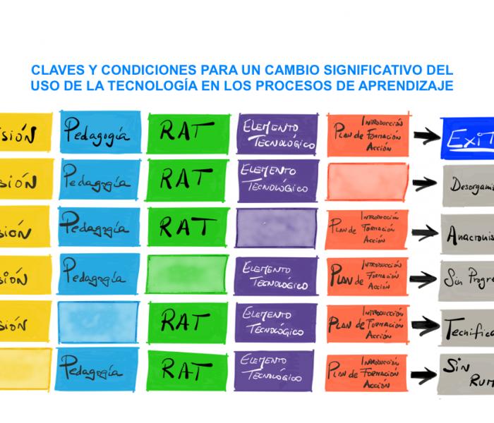 Claves y condiciones para un cambio significativo de la tecnología en el aula