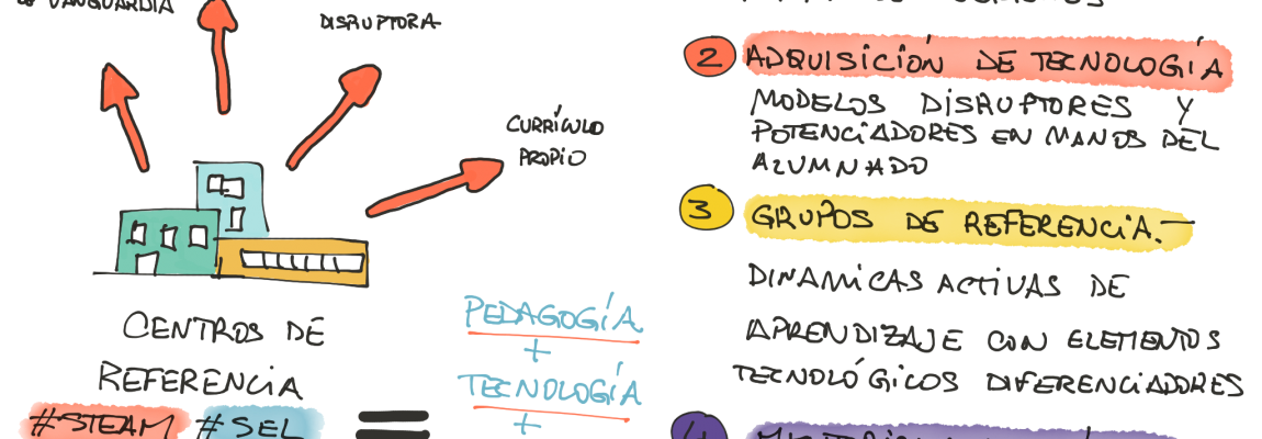El orden de los factores sí altera el producto tecnológico educativo