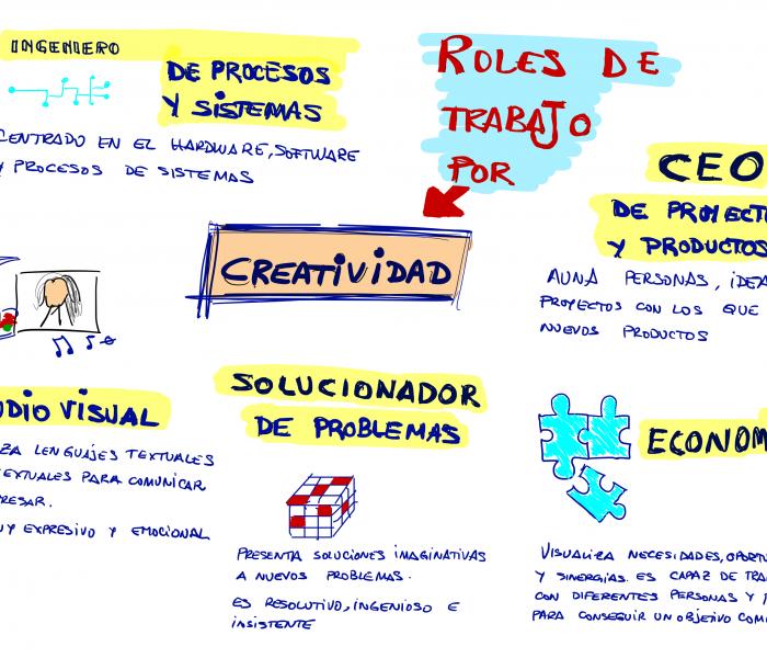 Roles de creatividad en el trabajo por equipos