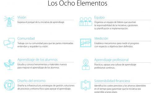 Los elementos de la innovación educativa