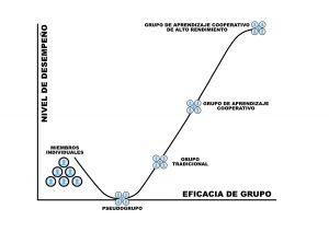 Eficacia grupos de trabajo por interdependencia