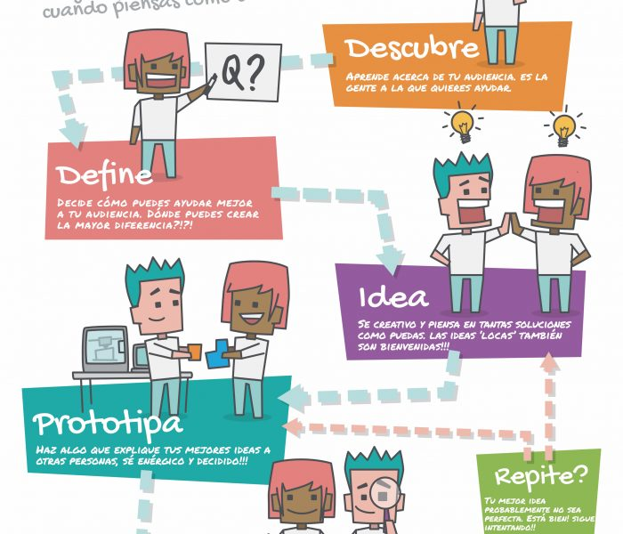 Design Thinking para el aula
