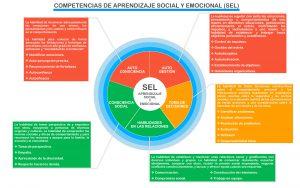 Competencias de aprendizaje social y emocional SEL