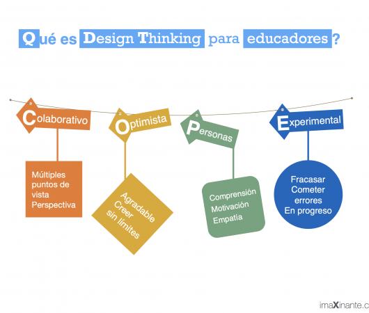 Acompañamiento visual Design Thinking para educadores