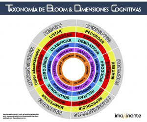 Dimensiones cognitivas & taxonomia de Bloom